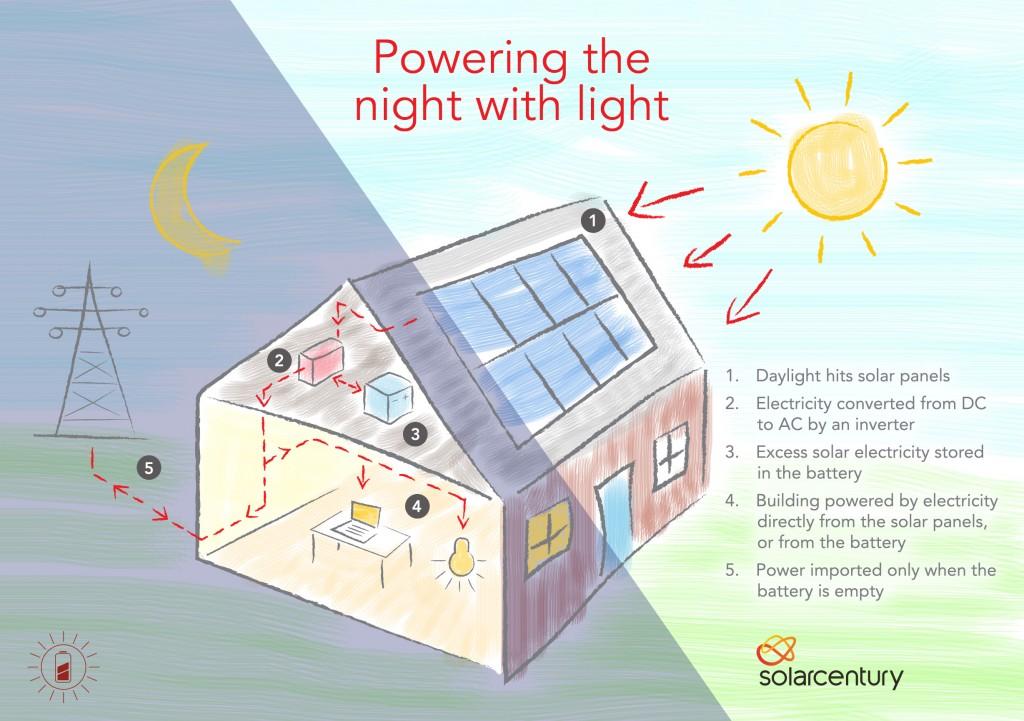 Home solar sketch