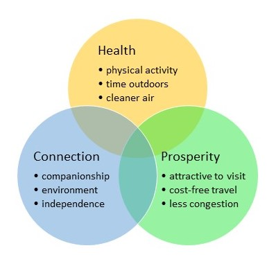 Overlapping circles listing benefits of walking: Health - physical activity, time outdoors, cleaner air; Connection - companionship, environment, independence; Prosperity - attractive to visit, cost-free travel, less congestion.