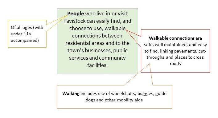 Diagram showing main idea: People who live in or visit Tavistock can easily find, and choose to use, walkable connections between residential areas and to the town's businesses, public services and community facilities. Side comments that people means all ages with under 11s accompanied, that walkable connections are safe, well maintained and easy to find, linking pavements, cut-throughs and places to cross roads, and that waking includes use of wheelchairs, buggies, guide dogs and other mobility aids.